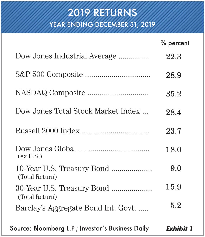 Oxbow Advisors Exibit 1 Jan 2020 Market Comments
